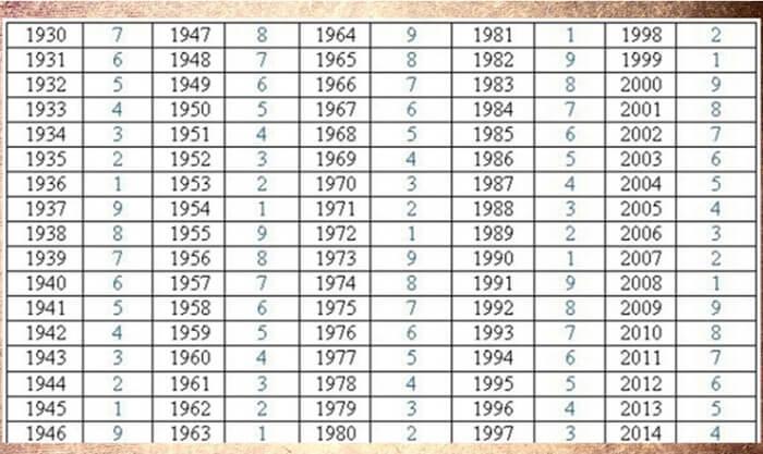 Karma-táblázat: Tudd meg, mit tartogat a Sors számodra a születési éved alapján!